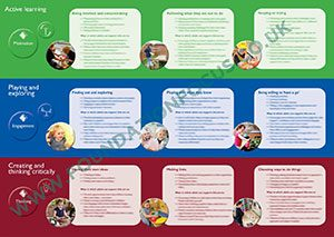 EYFS Characteristics of Effective Learning Posters coel eyfs characteristics of effective learning keyring cards